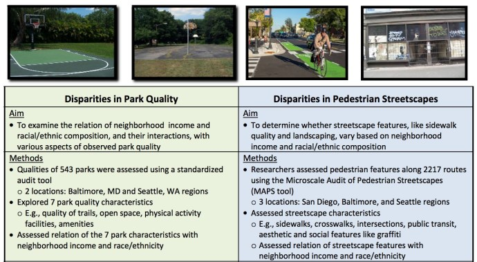 Disparities in Park Quality, Disparities in Pedestrian Streetscapes