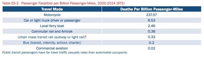 Table ES-2 - Passenger Fatalities per Billion Passenger-Miles, 2000-2014 (BTS)