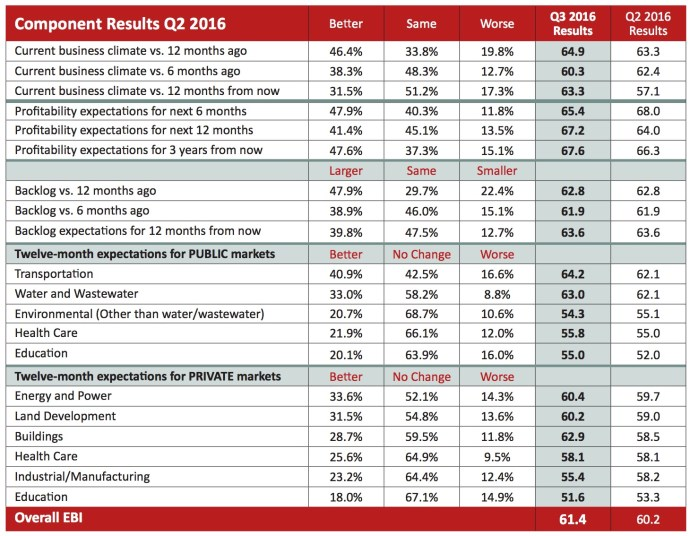 Component Results Q2 2016
