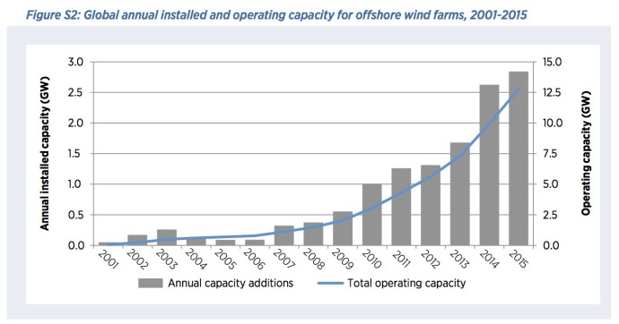 Figure S2: Global annual installed and operating capacity for offshore wind farms, 2001-2015