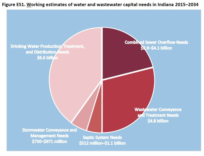 Figure ES1. Working estimates of water and wastewater capital needs in Indiana 2015–2034