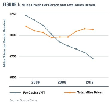 FIGURE 1: Miles Driven Per Person and Total Miles Driven