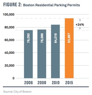 FIGURE 2: Boston Residential Parking Permits