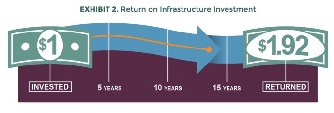 EXHIBIT 2. Return on Infrastructure Investment