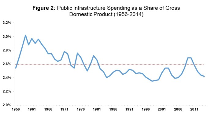 Public Infrastructure Spending as share of GDP