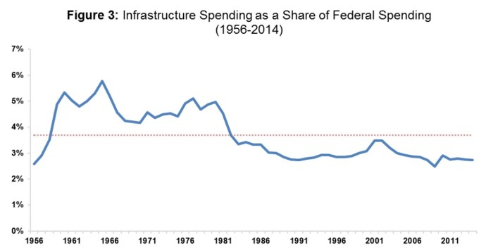 Infrastructure Spending as Share of Federal Spending