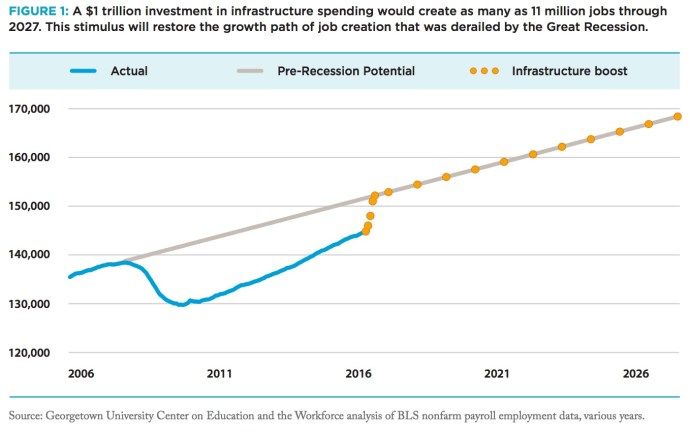 FIGURE 1: A $1 trillion investment in infrastructure spending would create as many as 11 million jobs through 2027. This stimulus will restore the growth path of job creation that was derailed by the Great Recession.