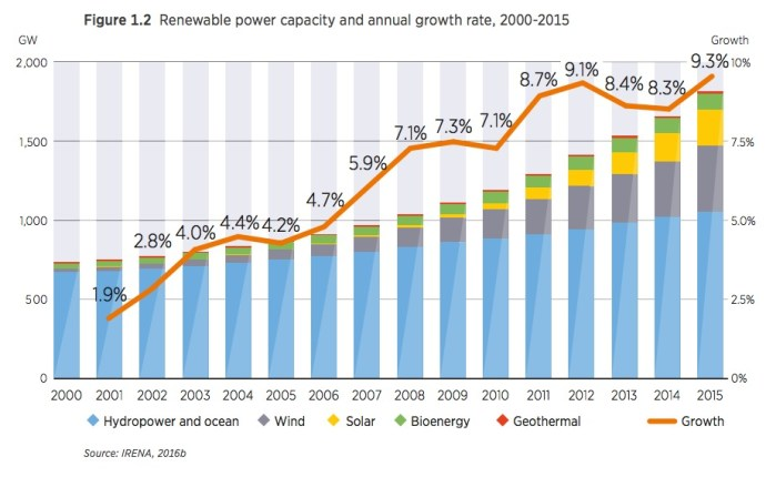 Figure 1.2 Renewable power capacity and annual growth rate, 2000-2015