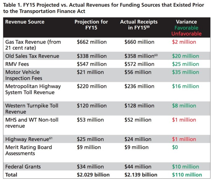 Table 1: Table 1. FY15 Projected vs. Actual Revenues for Funding Sources that Existed Prior to the Transportation Finance Act