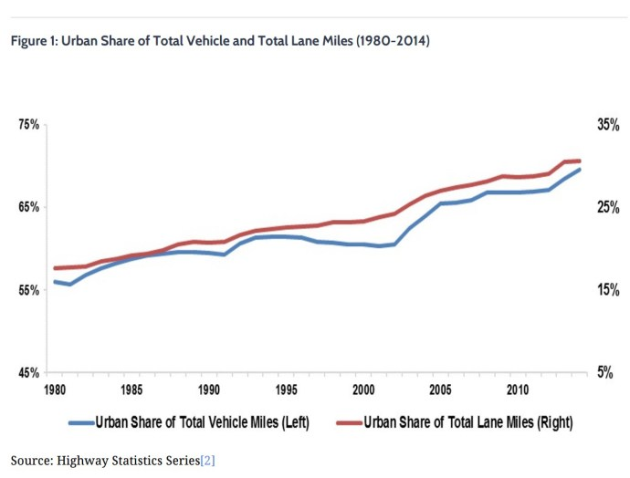 Figure 1: Urban Share of Total Vehicle and Total Lane Miles (1980-2014)