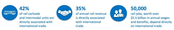 Freight Rail and International Trade