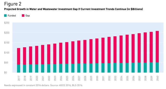Figure 2 Projected Growth in Water and Wastewater Investment Gap If Current Investment Trends Continue (in $Billions)