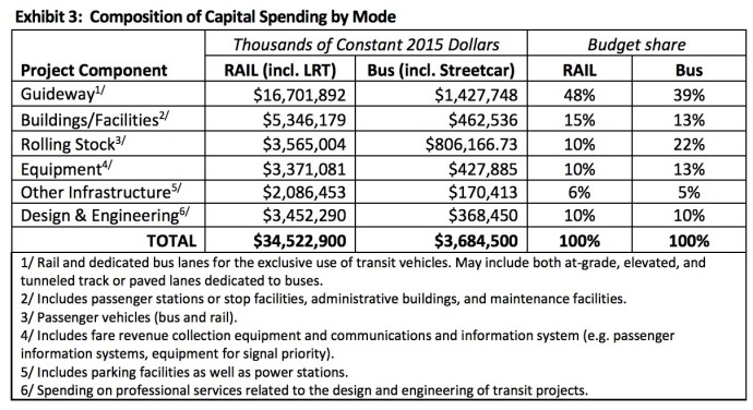 Exhibit 3: Composition of Capital Spending by Mode
