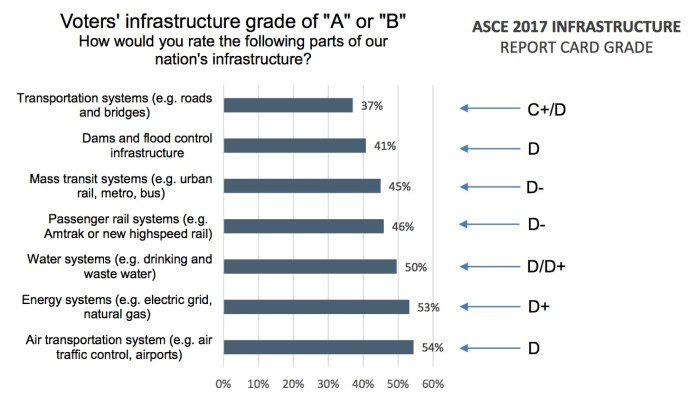 "Rating infrastructure systems ""A"" or ""B"""