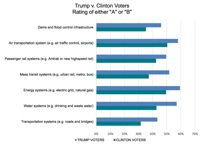 "Rating infrastructure ""A"" or ""B"": Trump vs Clinton voters"