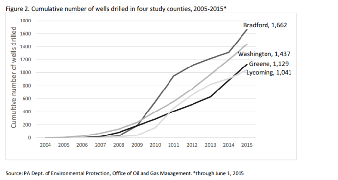 Figure 2. Cumulative number of wells drilled in four study counties, 2005-2015*