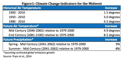 Climate change and infrastructure: climate change indicators for the Midwest