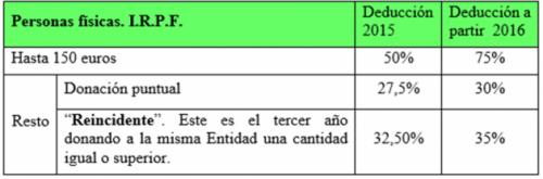CUADRO-IRPF