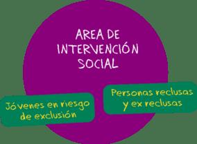 área intervención social