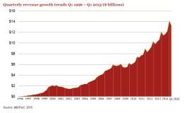 Интернет реклама поставила рекорд в США