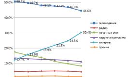 АКАР: доля интернета на рекламном рынке России впервые превысила 30%