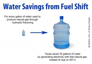 Natural Gas Saves Water and Reduces Drought Vulnerability, Even When Factoring in Water Lost to Hydraulic Fracturing
