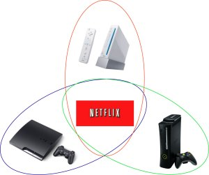 Netflix-with-Consoles