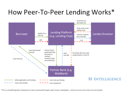 Alternative Investment : Peer to Peer Loan – Inside Simple Finance