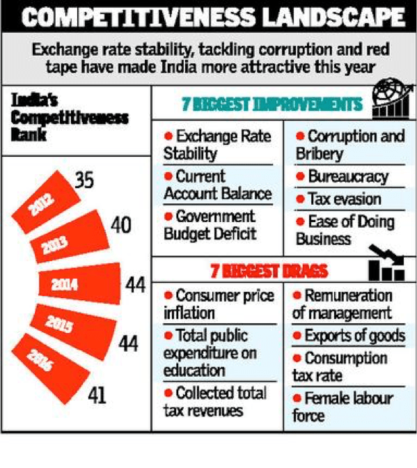 competitiveness ranking india