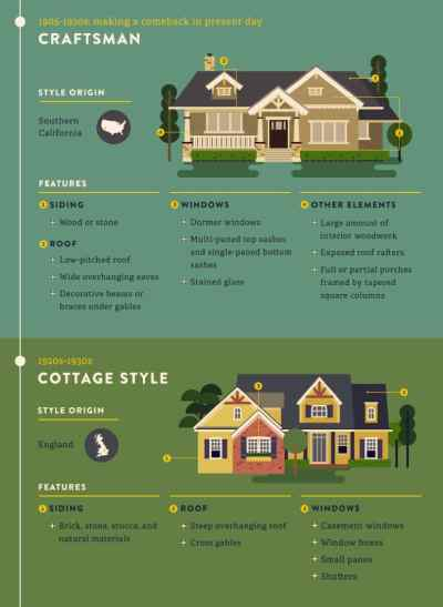 The Most Popular & Iconic Home Design Styles Over The Years
