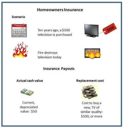 Homeowners Insurance and Fire Coverage - Insurance.com