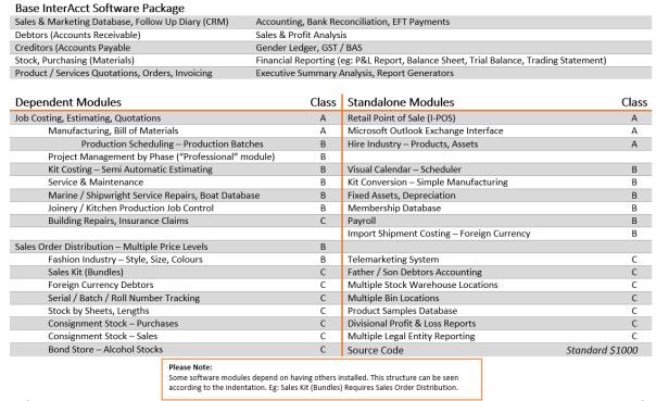 Module Chart