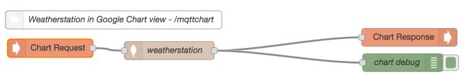 weatherstation node-red gchart flow