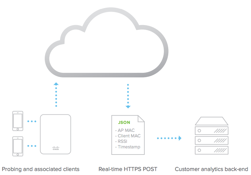 Meraki Work Diagram, Meraki, Free Engine Image For User