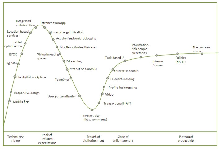 The Digital Workplace Hype Cycle