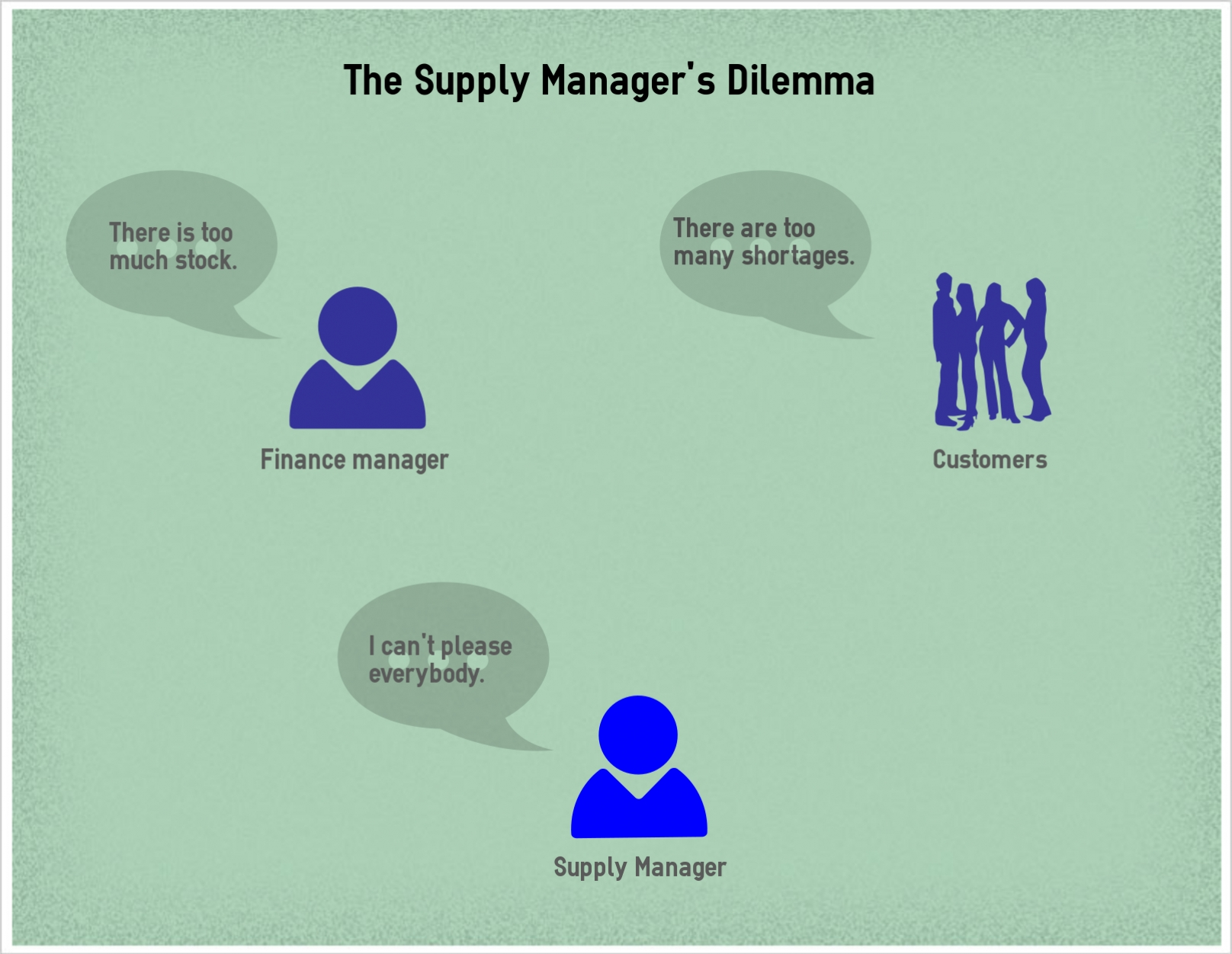 The Supply Manager's Dilemma