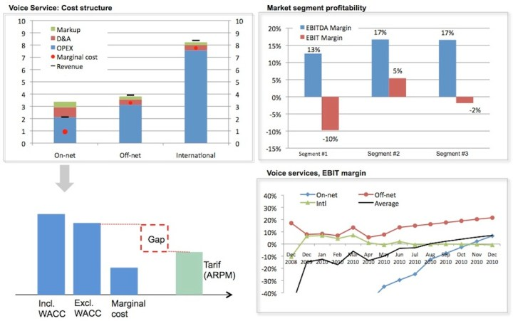 Quarterly KPI report: Performance analysis and forecasting