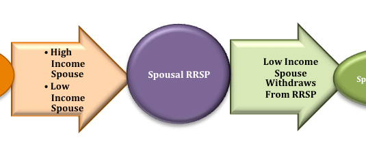 Spousal RRSP Example