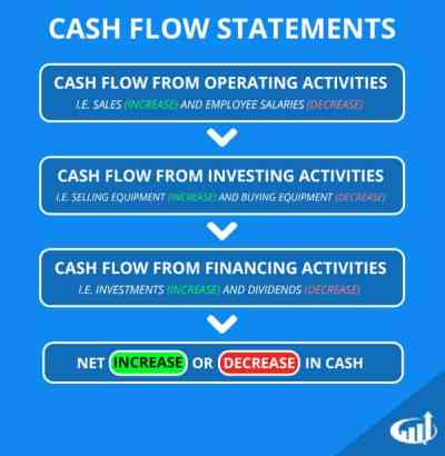 What is a Cash Flow Statement - Definition and Explanation