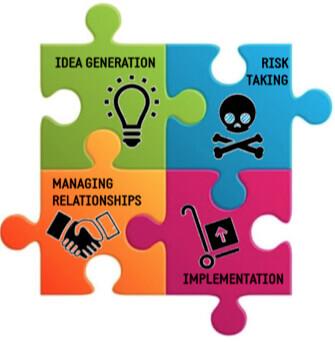Innovation Skills Assessment