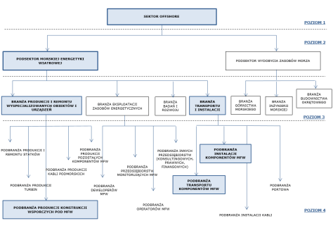 egea rys 3. Podział sektora offshore