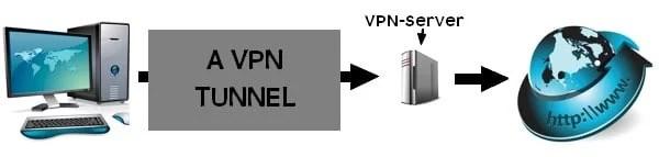 A VPN connection illustration