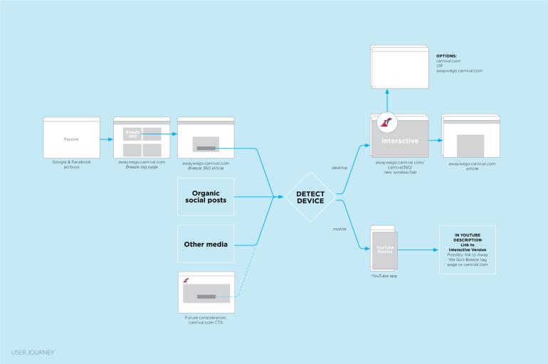 User journey