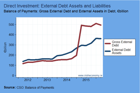 External Debt and Debt Assets of FDI