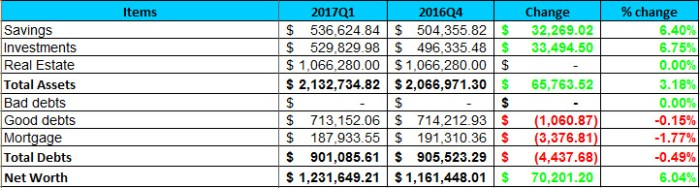2017 Q1 Net Worth