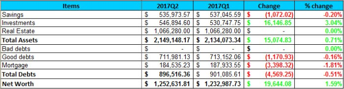 2017 Q2 Net Worth