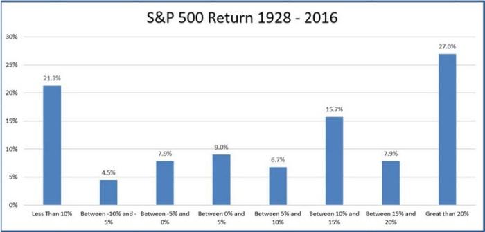 Historical Returns