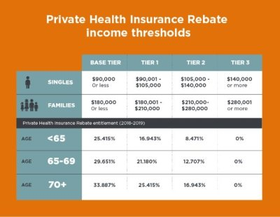 Private Health Insurance Rebate | Australian Government Tax Offset
