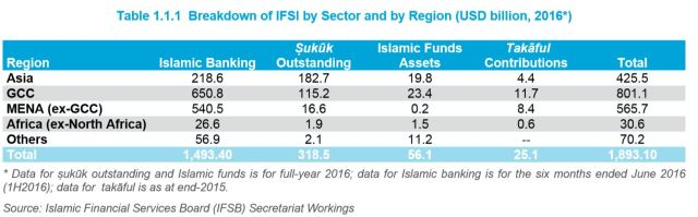 Breakdown of IFSI by Sector and by Region - USD billion, 2016