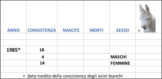 1985 Asino dell'Asinara consistenza.